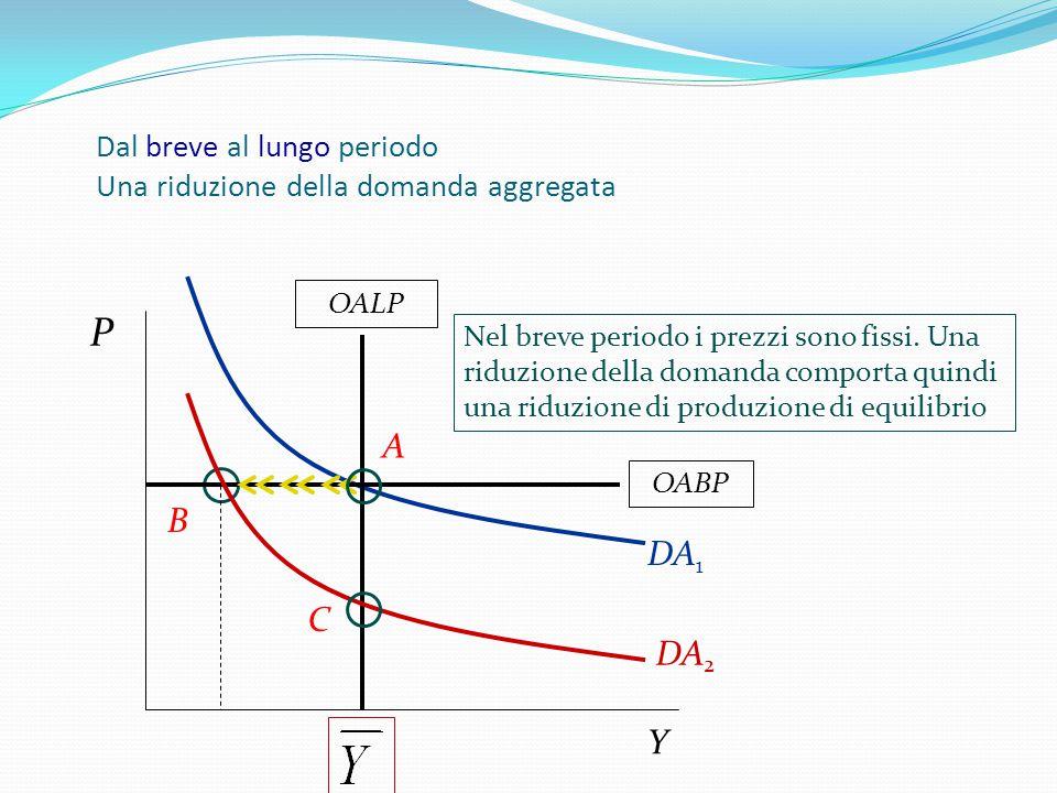 Dal breve al lungo periodo Una riduzione della domanda aggregata DA 1 P Y OALP Nel breve periodo i prezzi sono fissi. Una riduzione della domanda comp