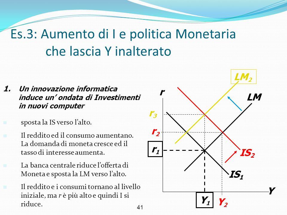 41 IS 1 Es.3: Aumento di I e politica Monetaria che lascia Y inalterato Y r LM r1r1 Y1Y1 IS 2 Y2Y2 r2r2 1. Un innovazione informatica induce un' ondat
