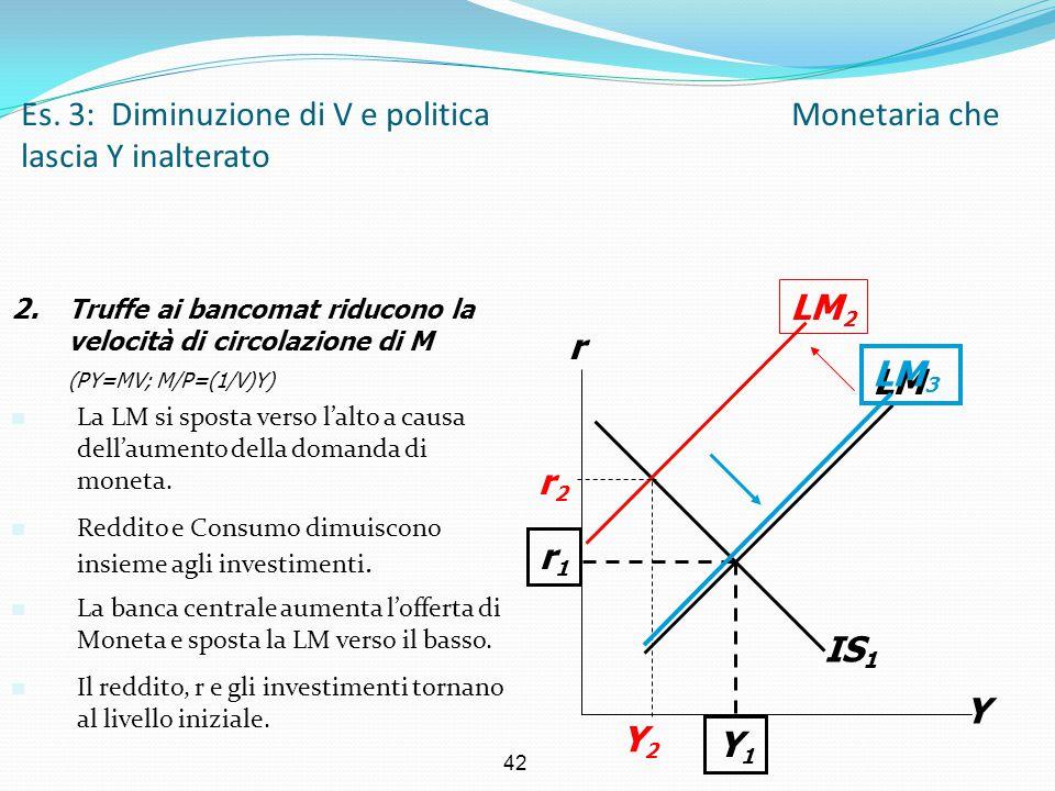 42 IS 1 Es. 3: Diminuzione di V e politica Monetaria che lascia Y inalterato Y r LM r1r1 Y1Y1 2. Truffe ai bancomat riducono la velocità di circolazio