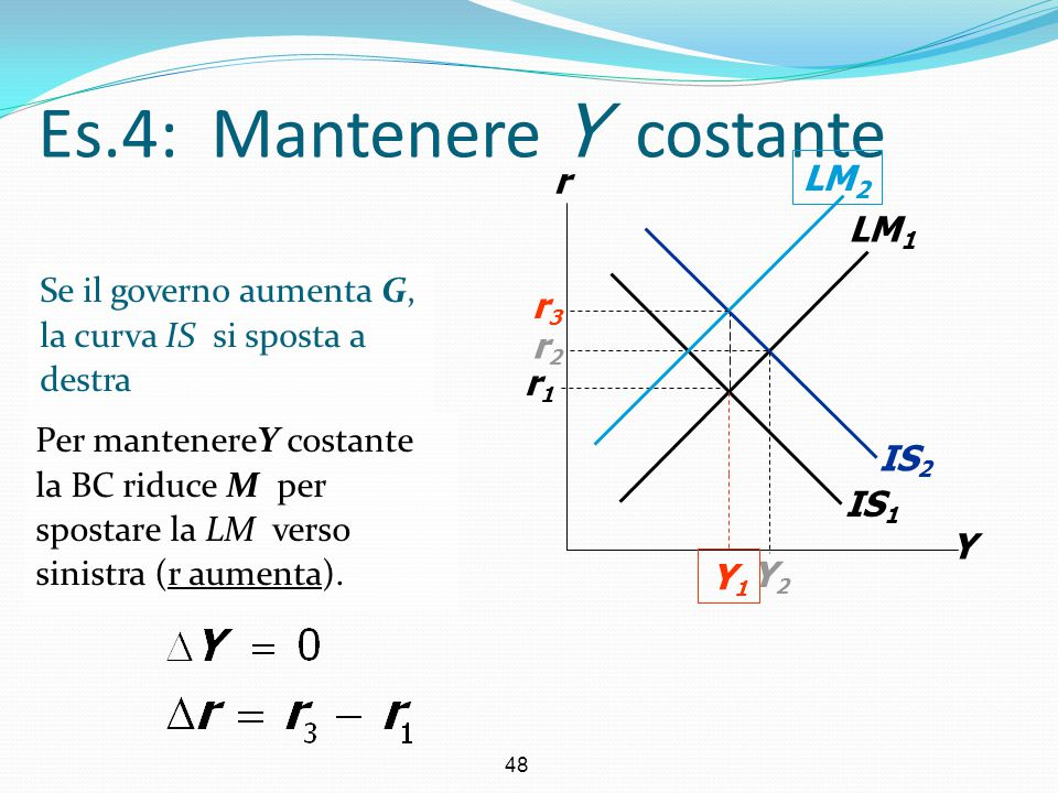 48 Se il governo aumenta G, la curva IS si sposta a destra IS 1 Es.4: Mantenere Y costante Y r LM 1 r1r1 IS 2 Y2Y2 r2r2 Per mantenereY costante la BC
