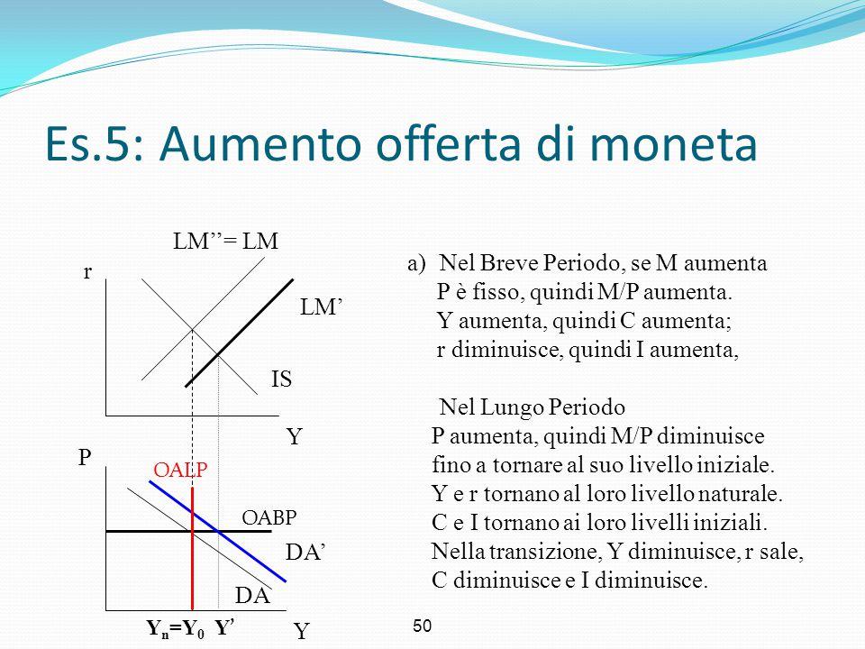 50 Es.5: Aumento offerta di moneta Y r Y P a)Nel Breve Periodo, se M aumenta P è fisso, quindi M/P aumenta. Y aumenta, quindi C aumenta; r diminuisce,