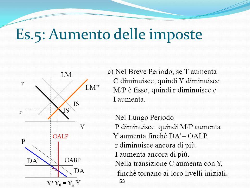 53 Es.5: Aumento delle imposte r Y P c) Nel Breve Periodo, se T aumenta C diminuisce, quindi Y diminuisce. M/P è fisso, quindi r diminuisce e I aument