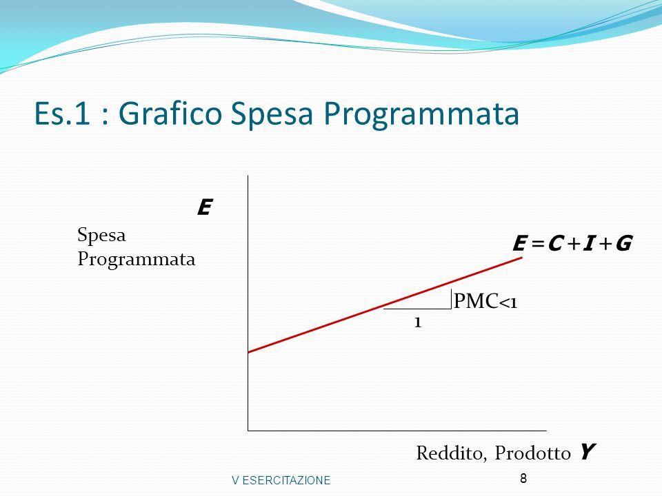 V ESERCITAZIONE 8 Es.1 : Grafico Spesa Programmata Reddito, Prodotto Y E Spesa Programmata E =C +I +G PMC<1 1