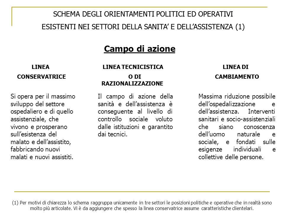 SCHEMA DEGLI ORIENTAMENTI POLITICI ED OPERATIVI ESISTENTI NEI SETTORI DELLA SANITA' E DELL'ASSISTENZA (1) LINEA LINEA TECNICISTICA LINEA DI CONSERVATRICE O DI CAMBIAMENTO RAZIONALIZZAZIONE Campo di azione Il campo di azione della sanità e dell'assistenza è conseguente al livello di controllo sociale voluto dalle istituzioni e garantito dai tecnici.