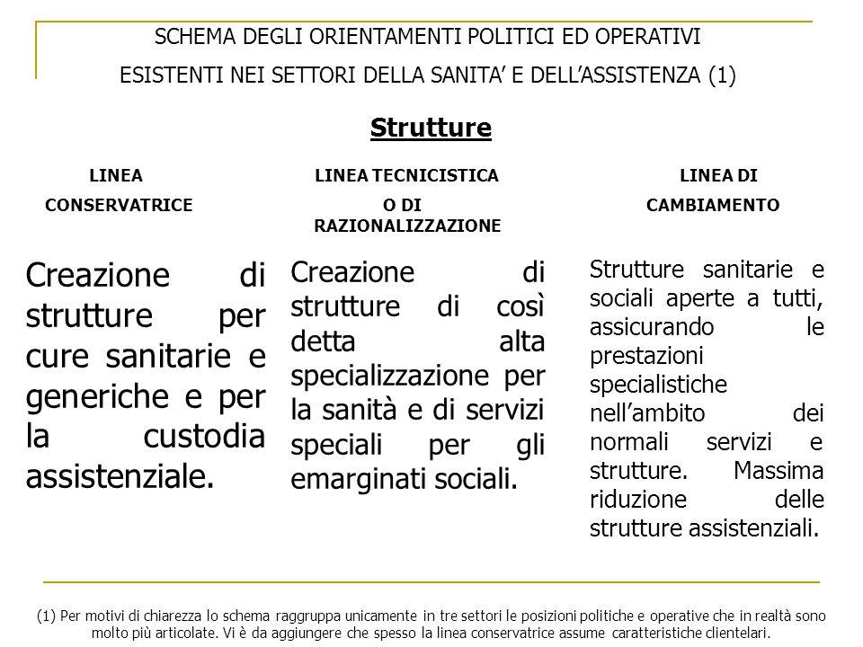 SCHEMA DEGLI ORIENTAMENTI POLITICI ED OPERATIVI ESISTENTI NEI SETTORI DELLA SANITA' E DELL'ASSISTENZA (1) LINEA LINEA TECNICISTICA LINEA DI CONSERVATRICE O DI CAMBIAMENTO RAZIONALIZZAZIONE Strutture Creazione di strutture per cure sanitarie e generiche e per la custodia assistenziale.