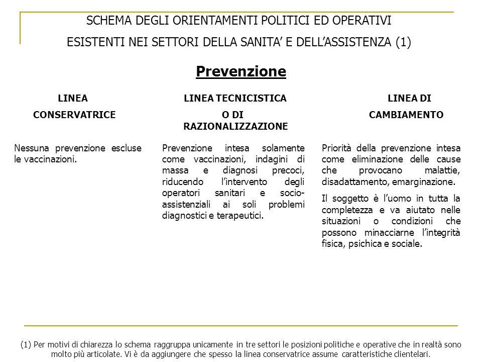 SCHEMA DEGLI ORIENTAMENTI POLITICI ED OPERATIVI ESISTENTI NEI SETTORI DELLA SANITA' E DELL'ASSISTENZA (1) LINEA LINEA TECNICISTICA LINEA DI CONSERVATRICE O DI CAMBIAMENTO RAZIONALIZZAZIONE Prevenzione Nessuna prevenzione escluse le vaccinazioni.