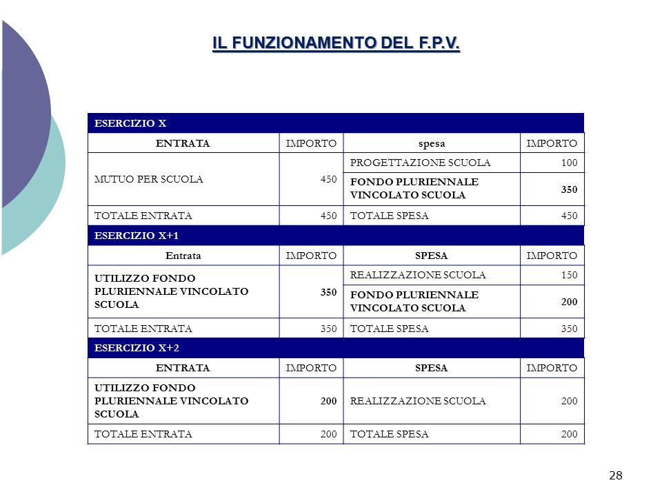 IL FUNZIONAMENTO DEL F.P.V. ESERCIZIO X ENTRATAIMPORTOspesaIMPORTO MUTUO PER SCUOLA450 PROGETTAZIONE SCUOLA100 FONDO PLURIENNALE VINCOLATO SCUOLA 350