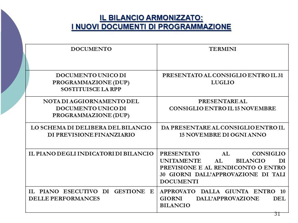 IL BILANCIO ARMONIZZATO: I NUOVI DOCUMENTI DI PROGRAMMAZIONE DOCUMENTOTERMINI DOCUMENTO UNICO DI PROGRAMMAZIONE (DUP) SOSTITUISCE LA RPP PRESENTATO AL