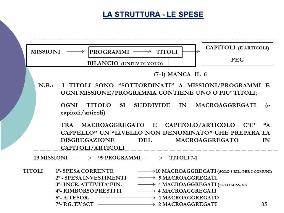 """35 LA STRUTTURA - LE SPESE MISSIONI N.B.: I TITOLI SONO """"SOTTORDINATI"""" A MISSIONI/PROGRAMMI E OGNI MISSIONE/PROGRAMMA CONTIENE UNO O PIU' TITOLI; OGNI"""