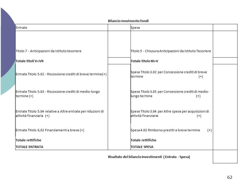 Bilancio movimento fondi Entrate Spese Titolo 7 - Anticipazioni da Istituto tesoriere Titolo 5 - Chiusura Anticipazioni da Istituto Tesoriere Totale t
