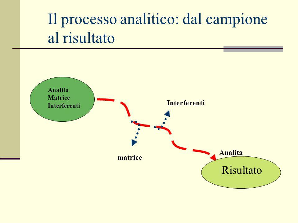 Analita Matrice Interferenti Il processo analitico: dal campione al risultato Risultato matrice Interferenti Analita