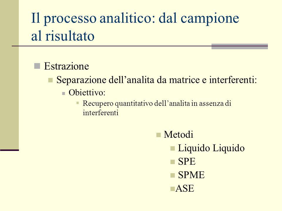 Il processo analitico: dal campione al risultato Estrazione Separazione dell'analita da matrice e interferenti: Obiettivo:  Recupero quantitativo del