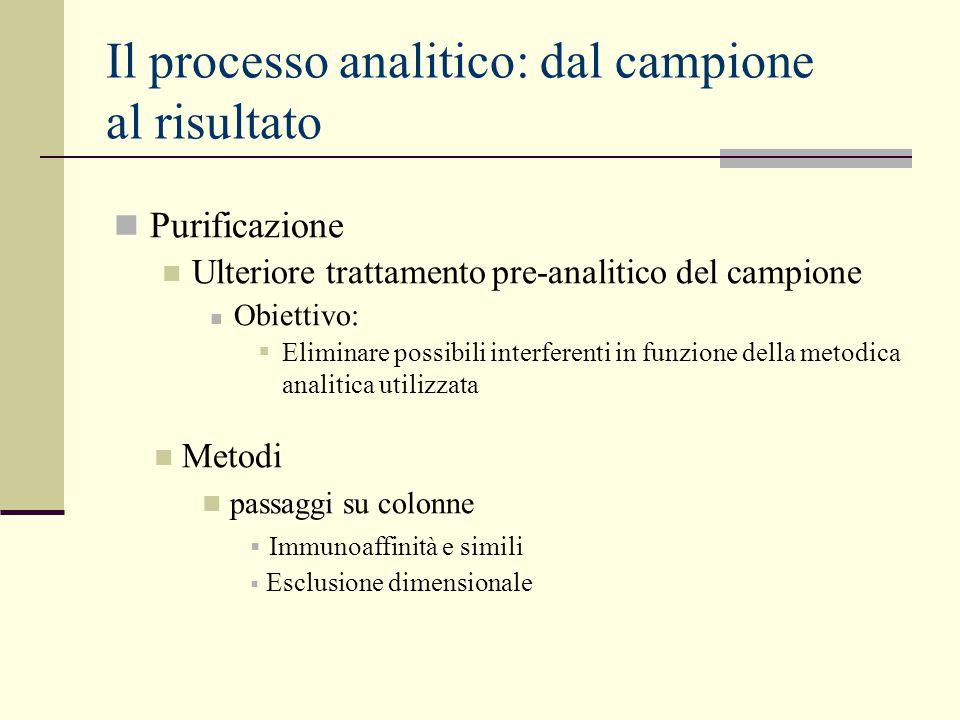 Il processo analitico: dal campione al risultato Purificazione Ulteriore trattamento pre-analitico del campione Obiettivo:  Eliminare possibili inter