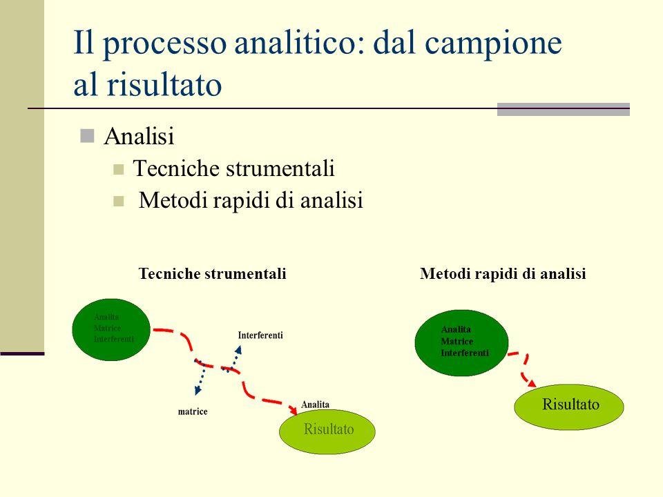 Il processo analitico: dal campione al risultato Analisi Tecniche strumentali Metodi rapidi di analisi Tecniche strumentaliMetodi rapidi di analisi