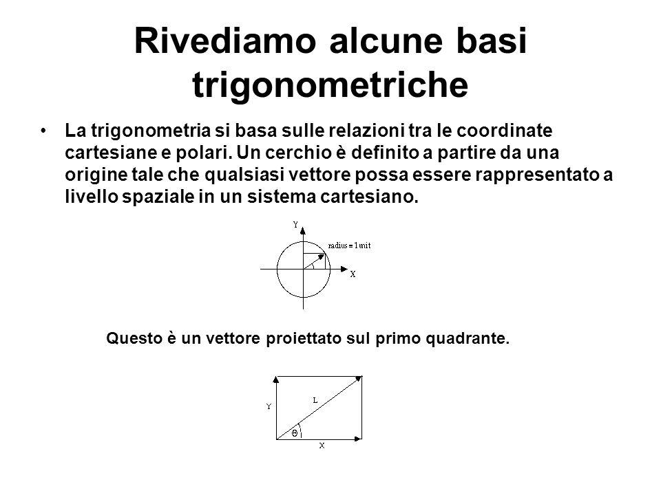 Rivediamo alcune basi trigonometriche La trigonometria si basa sulle relazioni tra le coordinate cartesiane e polari. Un cerchio è definito a partire