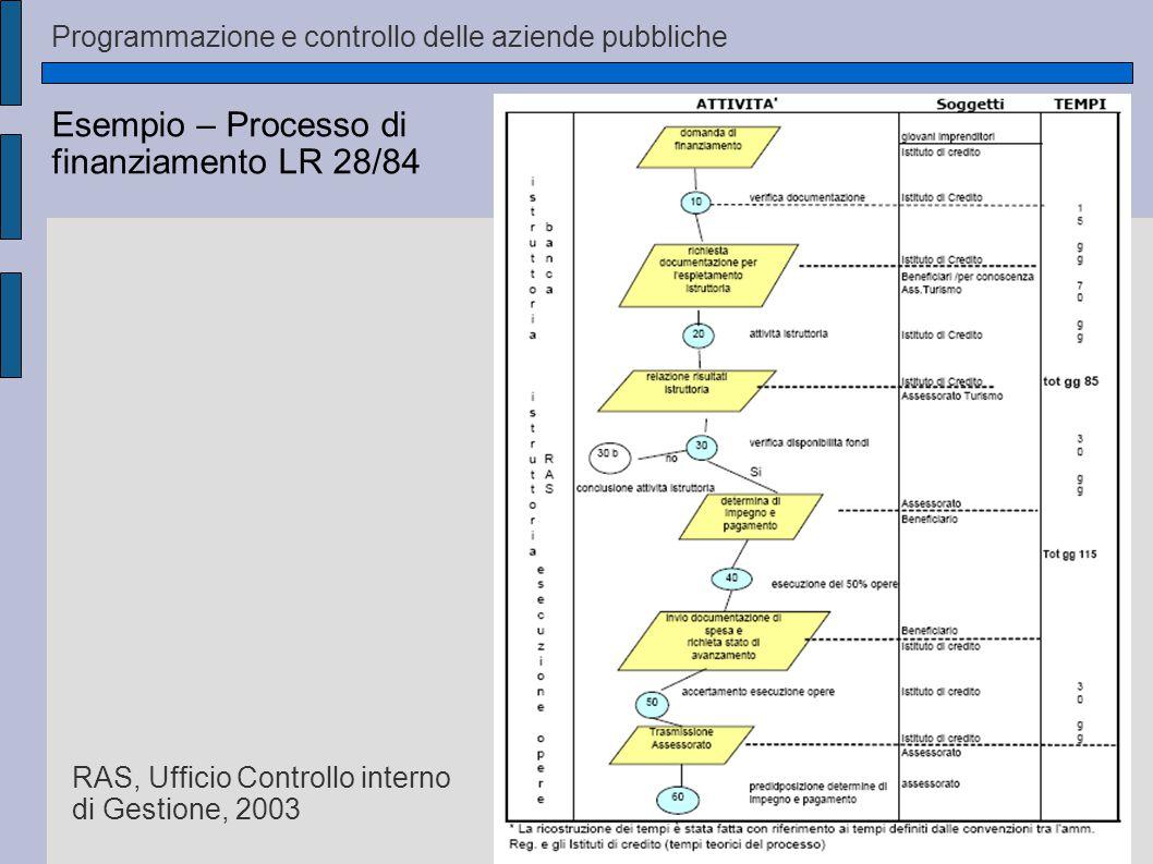 Programmazione e controllo delle aziende pubbliche Esempio – Processo di finanziamento LR 28/84 RAS, Ufficio Controllo interno di Gestione, 2003