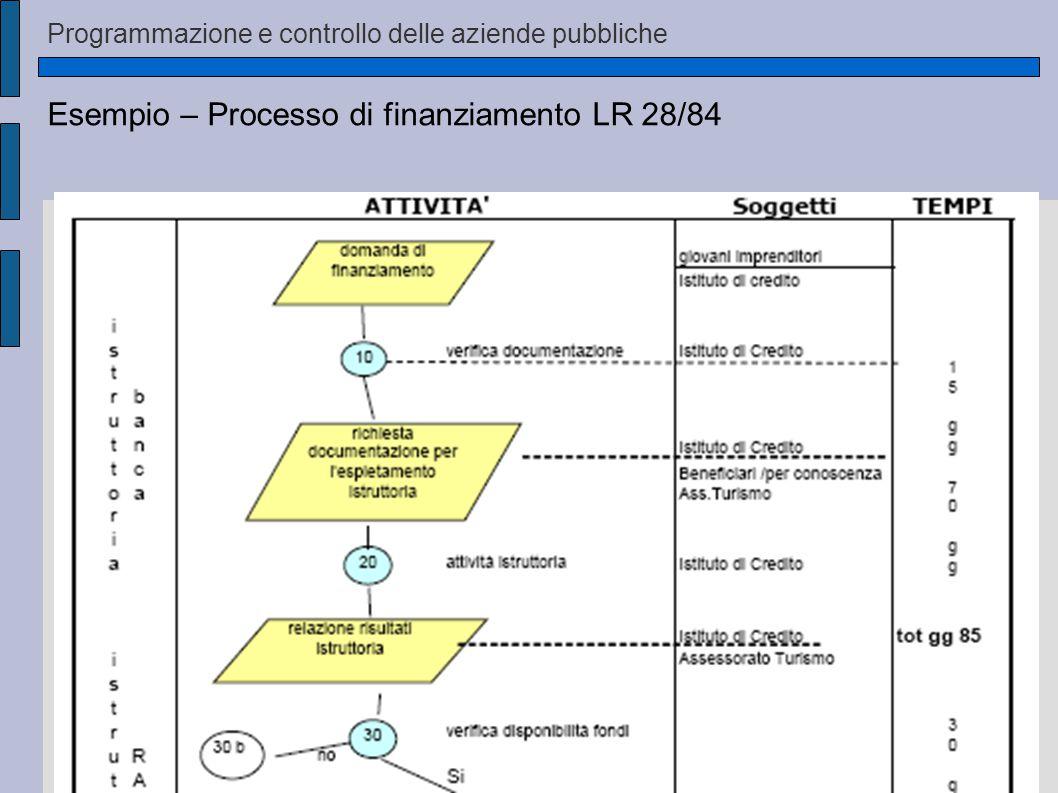 Programmazione e controllo delle aziende pubbliche Esempio – Processo di finanziamento LR 28/84