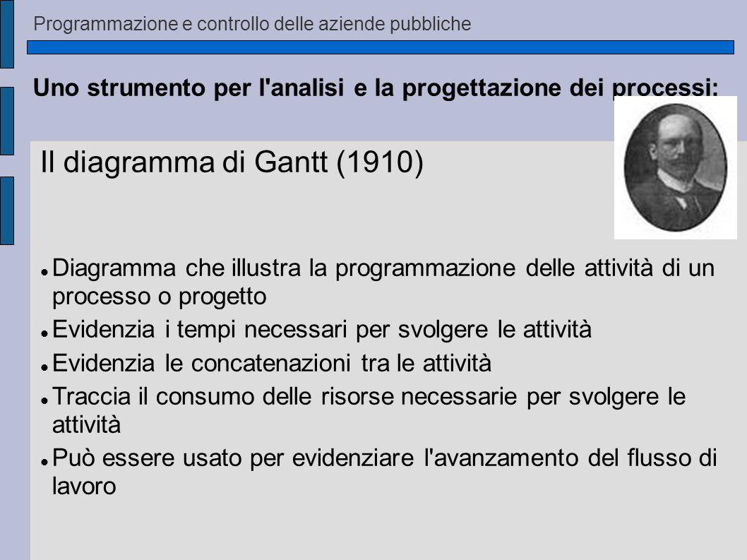 Programmazione e controllo delle aziende pubbliche Il diagramma di Gantt (1910) Diagramma che illustra la programmazione delle attività di un process