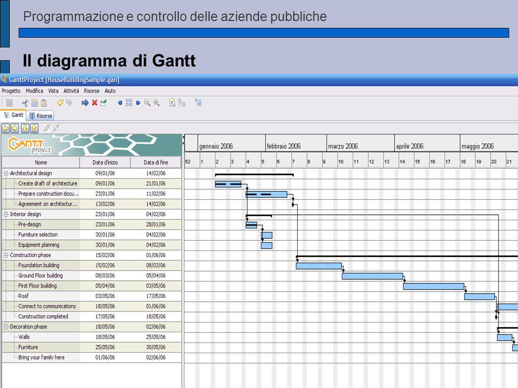 Programmazione e controllo delle aziende pubbliche Il diagramma di Gantt