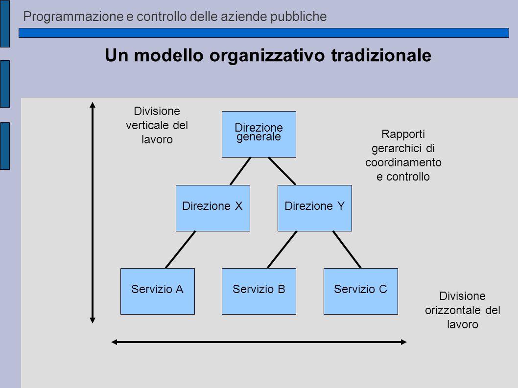 Programmazione e controllo delle aziende pubbliche Servizio AServizio BServizio C Direzione XDirezione Y Direzione generale Rapporti gerarchici di coordinamento e controllo Divisione orizzontale del lavoro Divisione verticale del lavoro Un modello organizzativo tradizionale