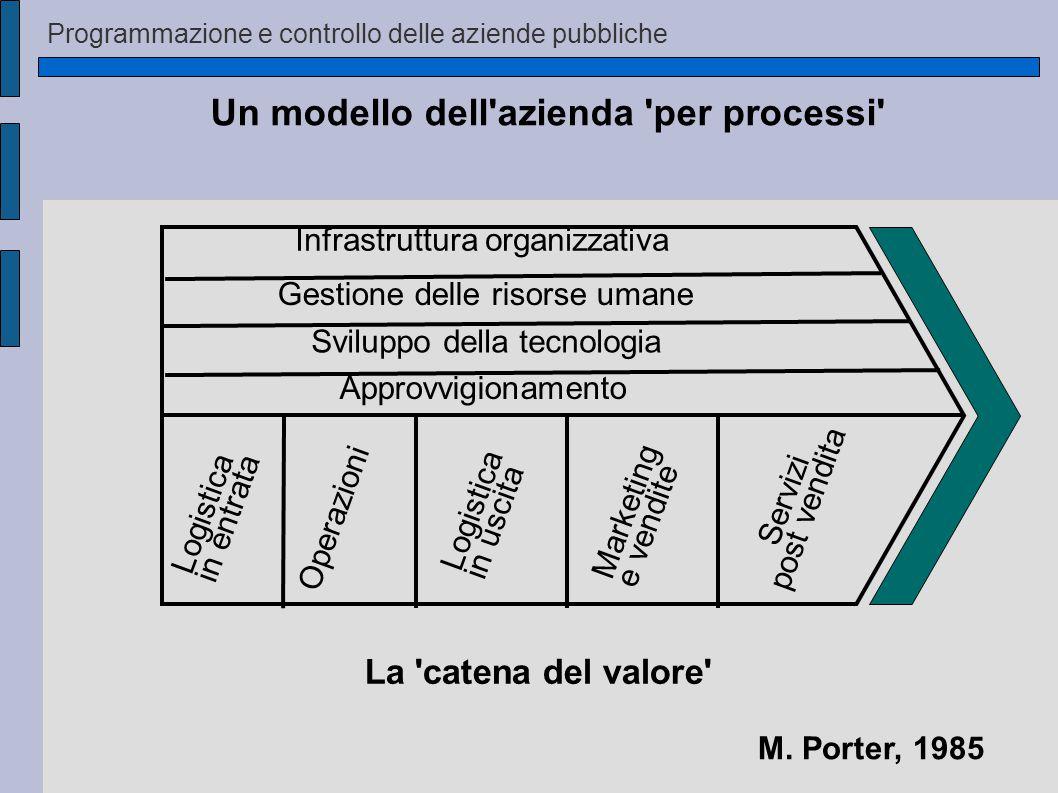 Programmazione e controllo delle aziende pubbliche Infrastruttura organizzativa Gestione delle risorse umane Sviluppo della tecnologia Approvvigionamento Logistica in entrata Operazioni Logistica in uscita Marketing e vendite Servizi post vendita M.