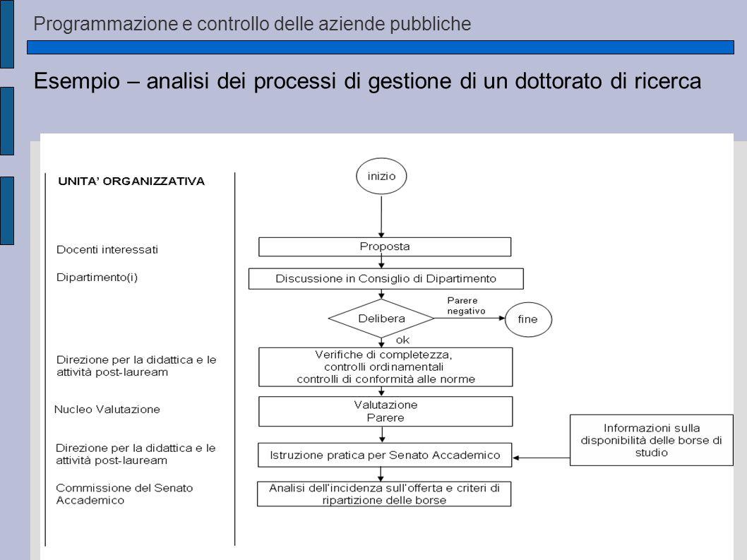 Programmazione e controllo delle aziende pubbliche Esempio – analisi dei processi di gestione di un dottorato di ricerca