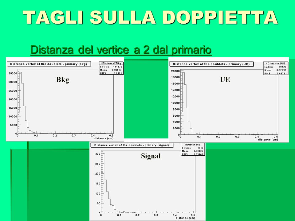 TAGLI SULLA DOPPIETTA Distanza del vertice a 2 dal primario Bkg Signal UE