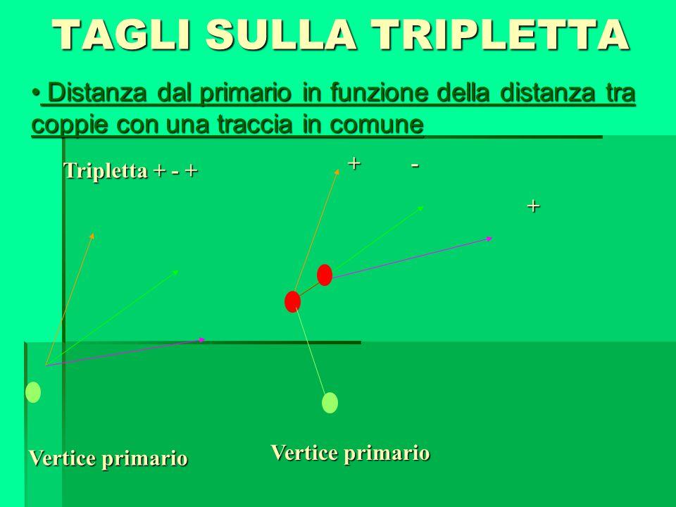 Tripletta + - + Vertice primario + - + TAGLI SULLA TRIPLETTA Distanza dal primario in funzione della distanza tra coppie con una traccia in comune Dis