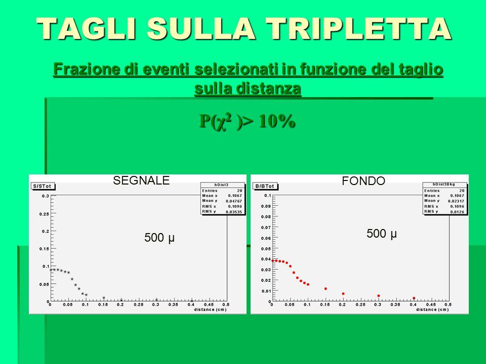 TAGLI SULLA TRIPLETTA Frazione di eventi selezionati in funzione del taglio sulla distanza P(χ 2 )> 10% 500 µ SEGNALE FONDO
