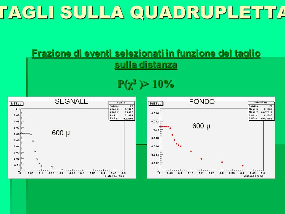 Frazione di eventi selezionati in funzione del taglio sulla distanza P(χ 2 )> 10% TAGLI SULLA QUADRUPLETTA 600 µ SEGNALE FONDO