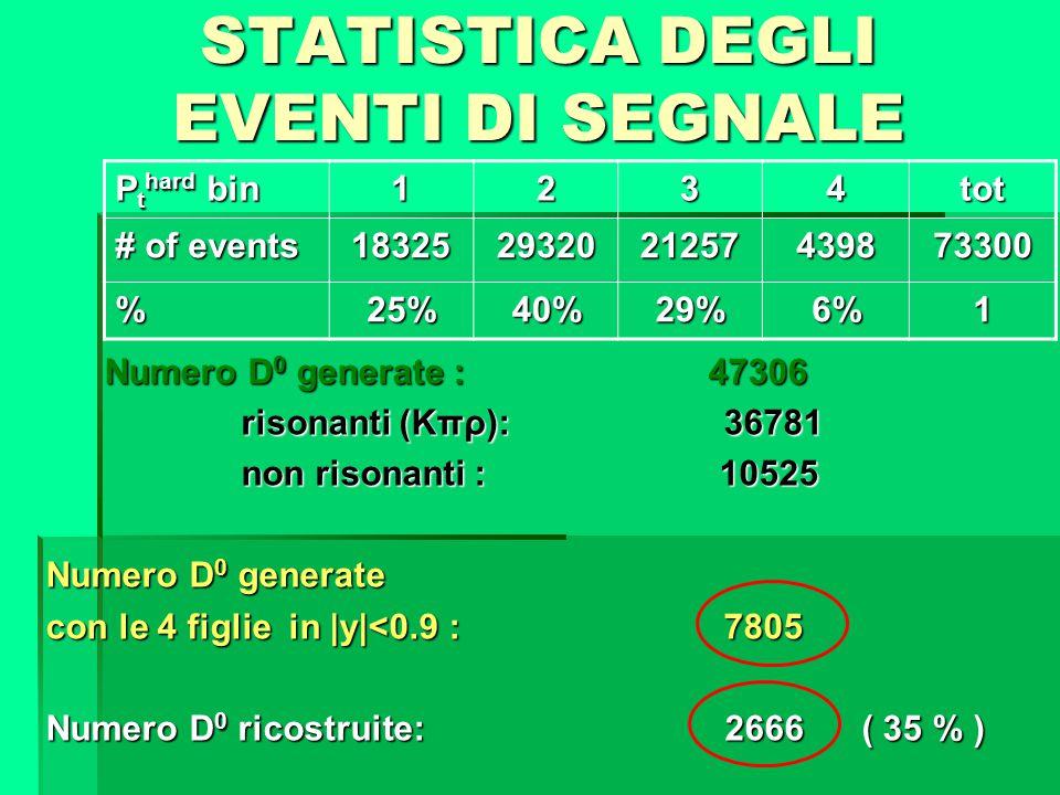 Numero D 0 generate : 47306 Numero D 0 generate : 47306 risonanti (Kπρ): 36781 risonanti (Kπρ): 36781 non risonanti : 10525 non risonanti : 10525 Nume
