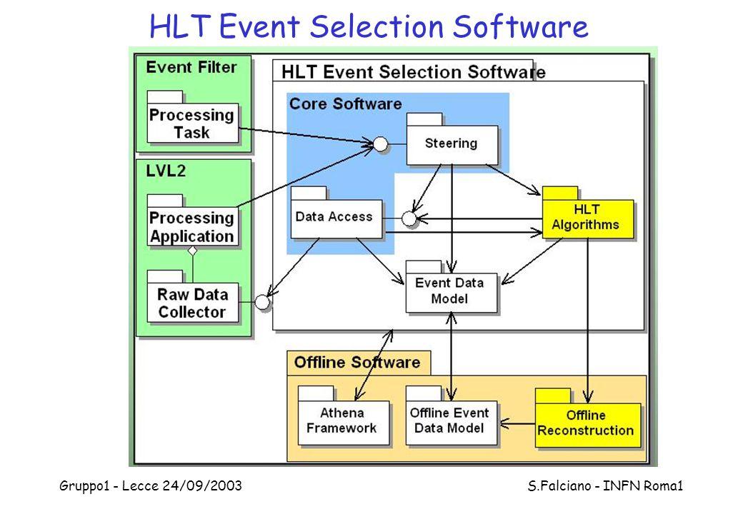 HLT Event Selection Software