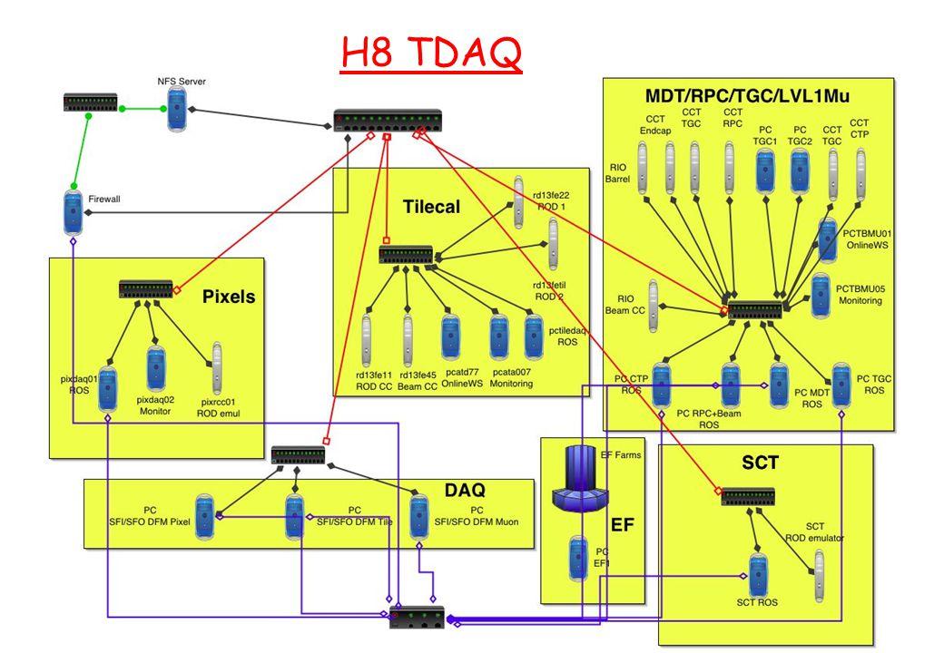 Gruppo1 - Lecce 24/09/2003 S.Falciano - INFN Roma1 H8 test beam setup - 2003 H8 TDAQ