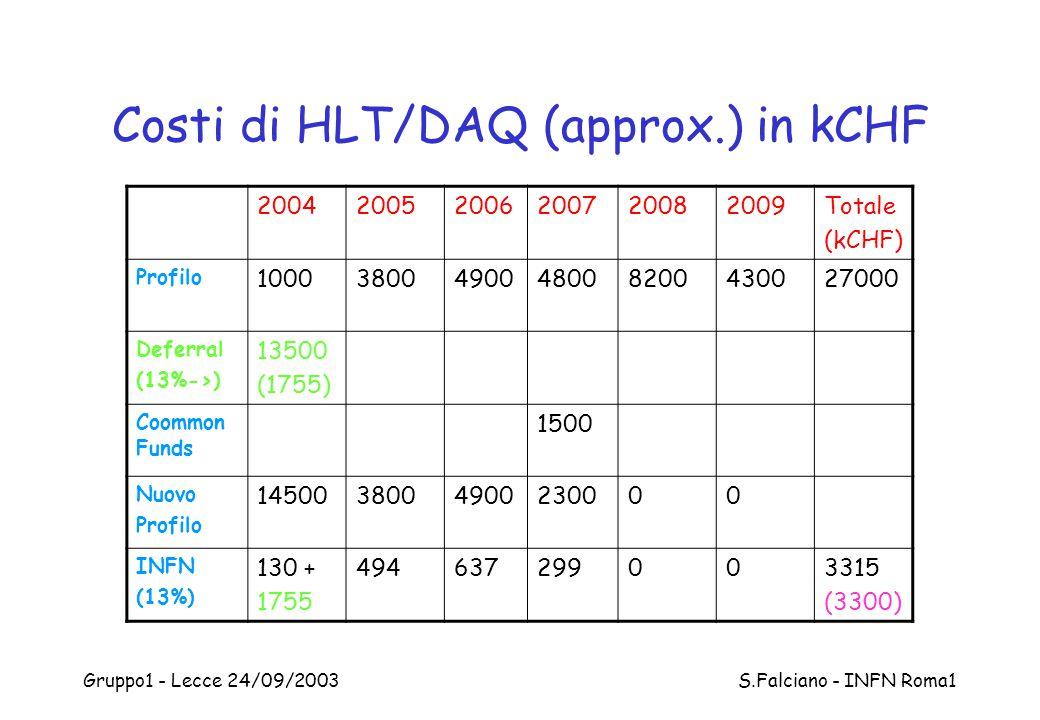Gruppo1 - Lecce 24/09/2003 S.Falciano - INFN Roma1 Costi di HLT/DAQ (approx.) in kCHF 200420052006200720082009Totale (kCHF) Profilo 100038004900480082