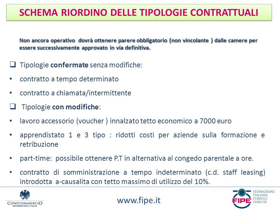 www.fipe.it SCHEMA RIORDINO DELLE TIPOLOGIE CONTRATTUALI  Tipologie confermate senza modifiche: contratto a tempo determinato contratto a chiamata/in