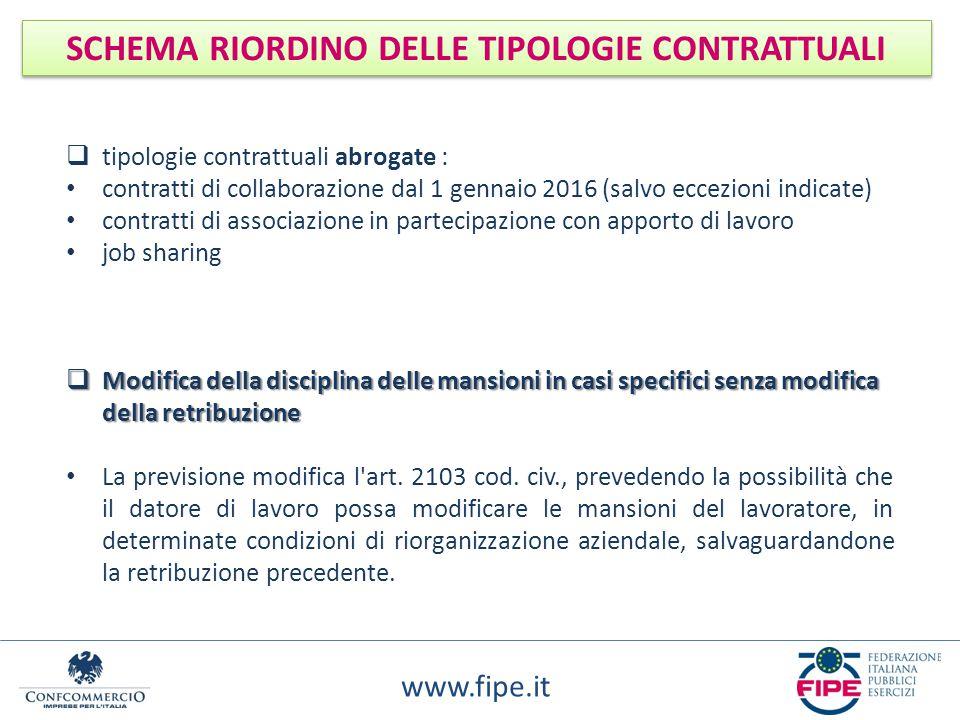 www.fipe.it SCHEMA RIORDINO DELLE TIPOLOGIE CONTRATTUALI  tipologie contrattuali abrogate : contratti di collaborazione dal 1 gennaio 2016 (salvo ecc