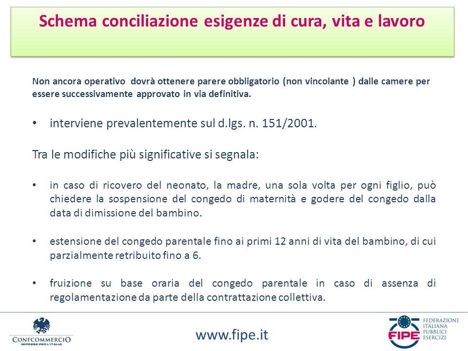 www.fipe.it Schema conciliazione esigenze di cura, vita e lavoro Non ancora operativo dovrà ottenere parere obbligatorio (non vincolante ) dalle camer