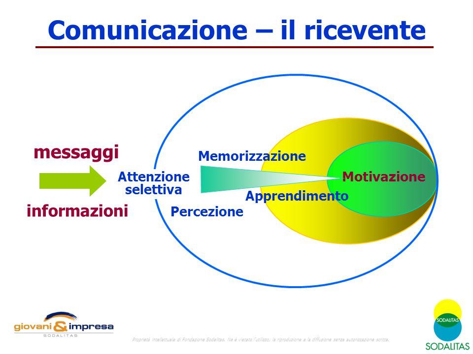 messaggi Attenzione selettiva Percezione Memorizzazione Apprendimento Motivazione informazioni Comunicazione – il ricevente Proprietà intellettuale di Fondazione Sodalitas.