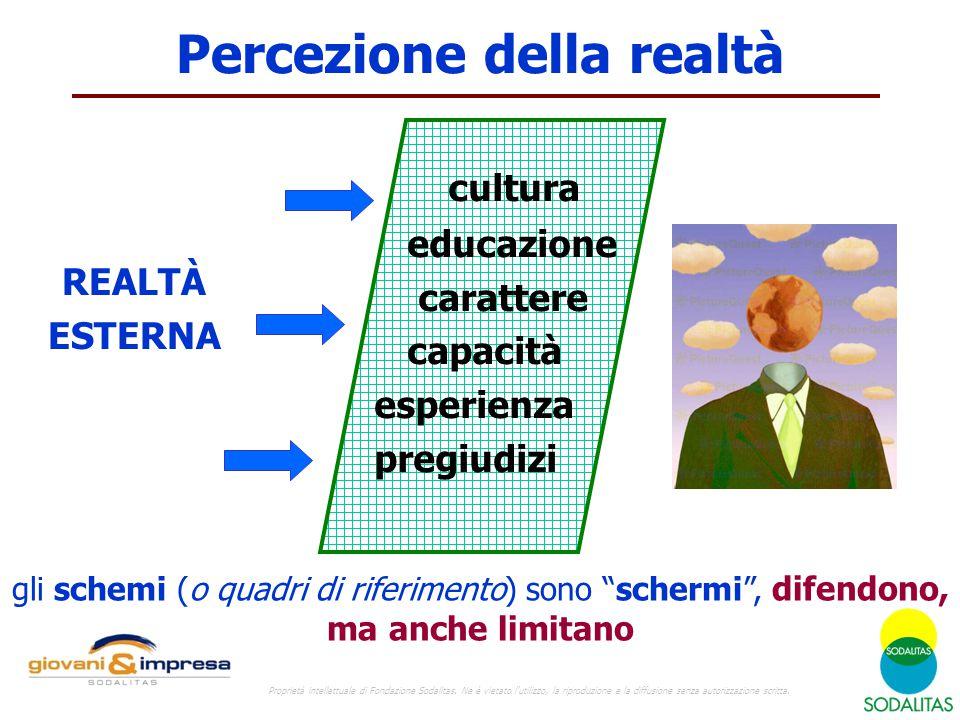 Percezione della realtà REALTÀ ESTERNA cultura educazione carattere capacità esperienza pregiudizi gli schemi (o quadri di riferimento) sono schermi , difendono, ma anche limitano Proprietà intellettuale di Fondazione Sodalitas.