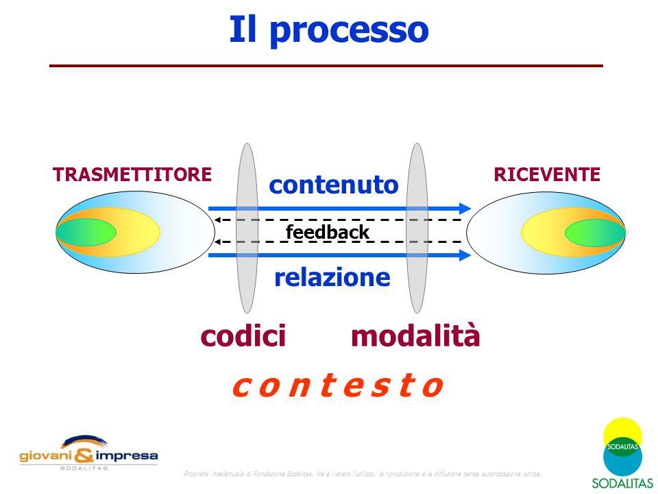 Il processo TRASMETTITORERICEVENTE feedback relazione contenuto codicimodalità c o n t e s t o Proprietà intellettuale di Fondazione Sodalitas.