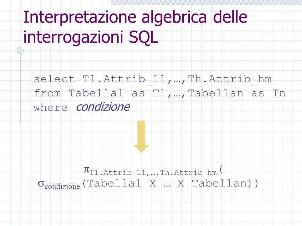 Interpretazione algebrica delle interrogazioni SQL select T1.Attrib_11,…,Th.Attrib_hm from Tabella1 as T1,…,Tabellan as Tn where condizione  T1.Attrib_11,…,Th.Attrib_hm (  condizione (Tabella1 X … X Tabellan))