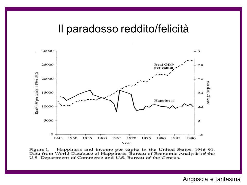 Il paradosso reddito/felicità