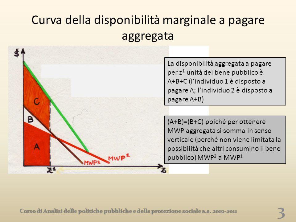 Curva della disponibilità marginale a pagare aggregata 3 Corso di Analisi delle politiche pubbliche e della protezione sociale a.a. 2010-2011 La dispo