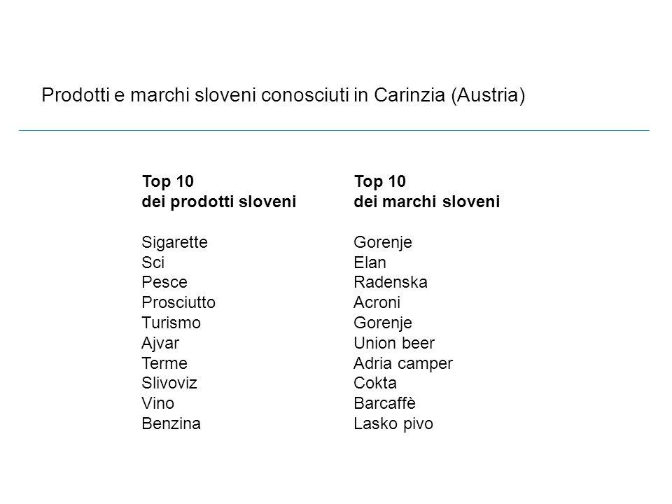 Prodotti e marchi sloveni conosciuti in Carinzia (Austria) Top 10 dei prodotti sloveni Sigarette Sci Pesce Prosciutto Turismo Ajvar Terme Slivoviz Vin