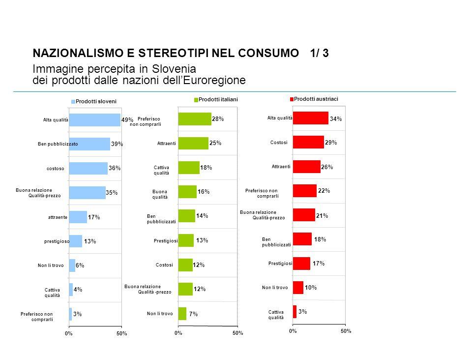 NAZIONALISMO E STEREOTIPI NEL CONSUMO 1/ 3 Immagine percepita in Slovenia dei prodotti dalle nazioni dell'Euroregione