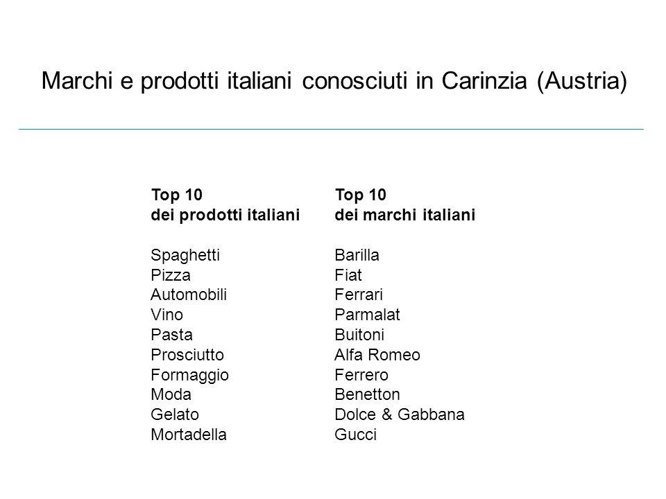Marchi e prodotti italiani conosciuti in Carinzia (Austria) Top 10 dei prodotti italiani Spaghetti Pizza Automobili Vino Pasta Prosciutto Formaggio Mo