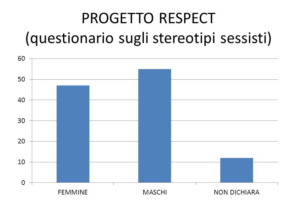 PROGETTO RESPECT (questionario sugli stereotipi sessisti)