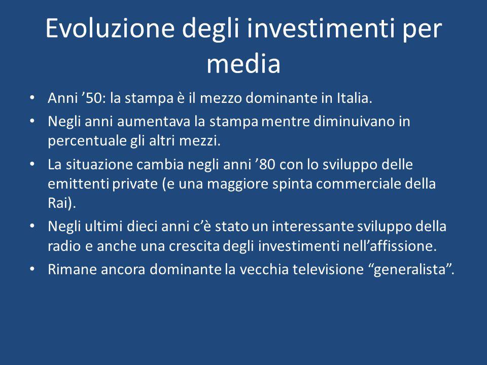 Evoluzione degli investimenti per media Anni '50: la stampa è il mezzo dominante in Italia. Negli anni aumentava la stampa mentre diminuivano in perce
