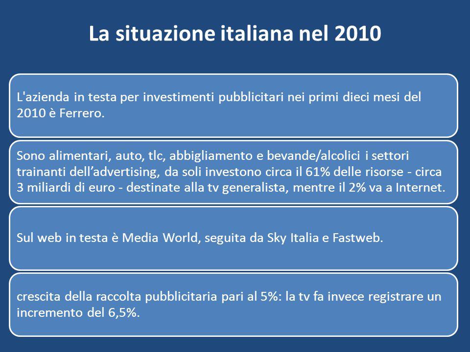 La situazione italiana nel 2010 L'azienda in testa per investimenti pubblicitari nei primi dieci mesi del 2010 è Ferrero. Sono alimentari, auto, tlc,