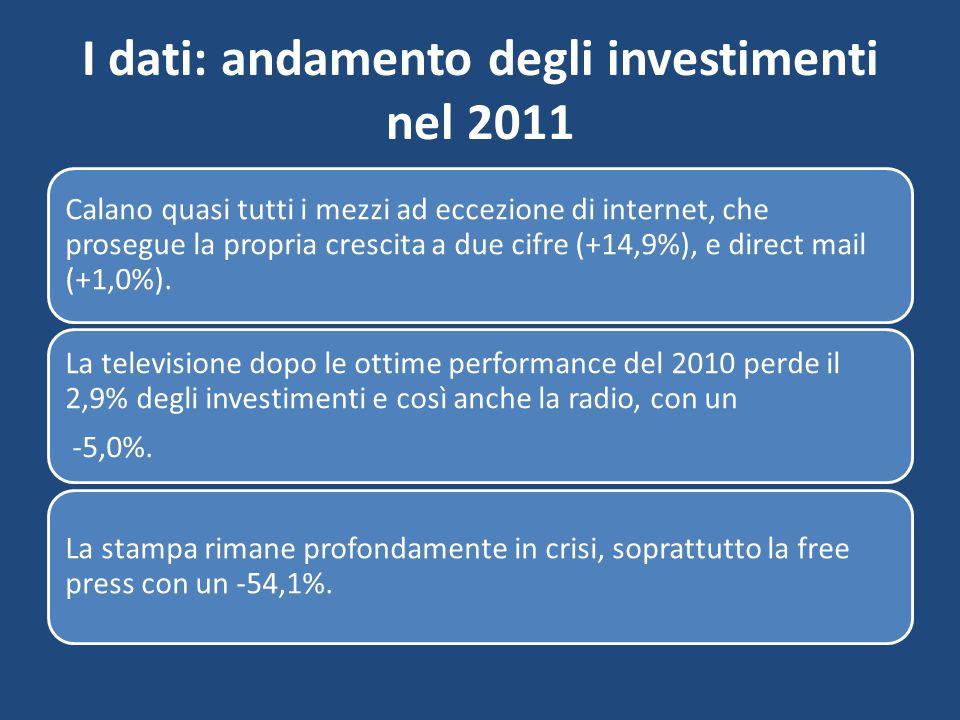 I dati: andamento degli investimenti nel 2011 Calano quasi tutti i mezzi ad eccezione di internet, che prosegue la propria crescita a due cifre (+14,9